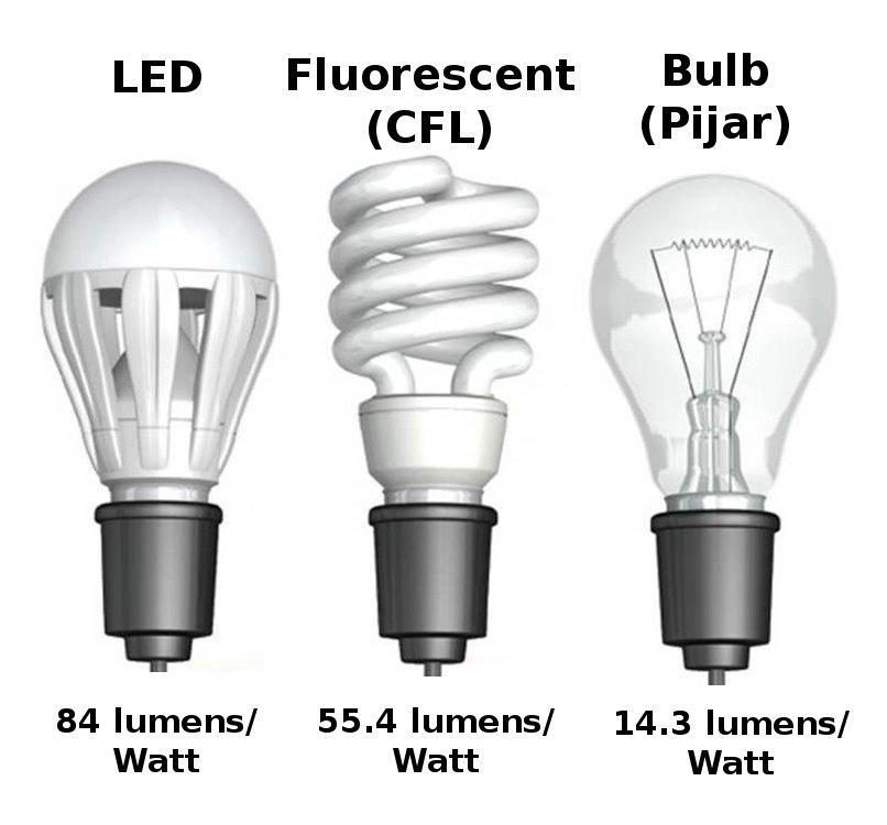 jenis lampu led